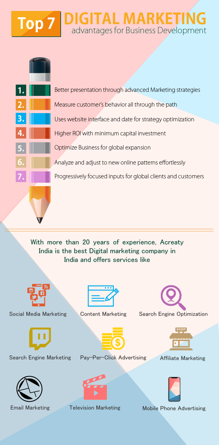 Digital marketing services in the India