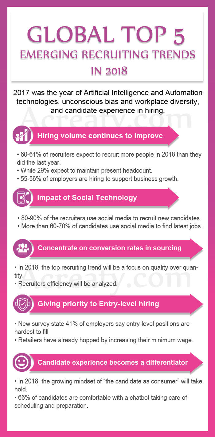 recruitment trends 2018